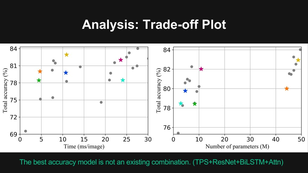 Analysis: Trade-off Plot The best accuracy mode...
