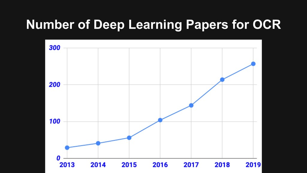 Number of Deep Learning Papers for OCR
