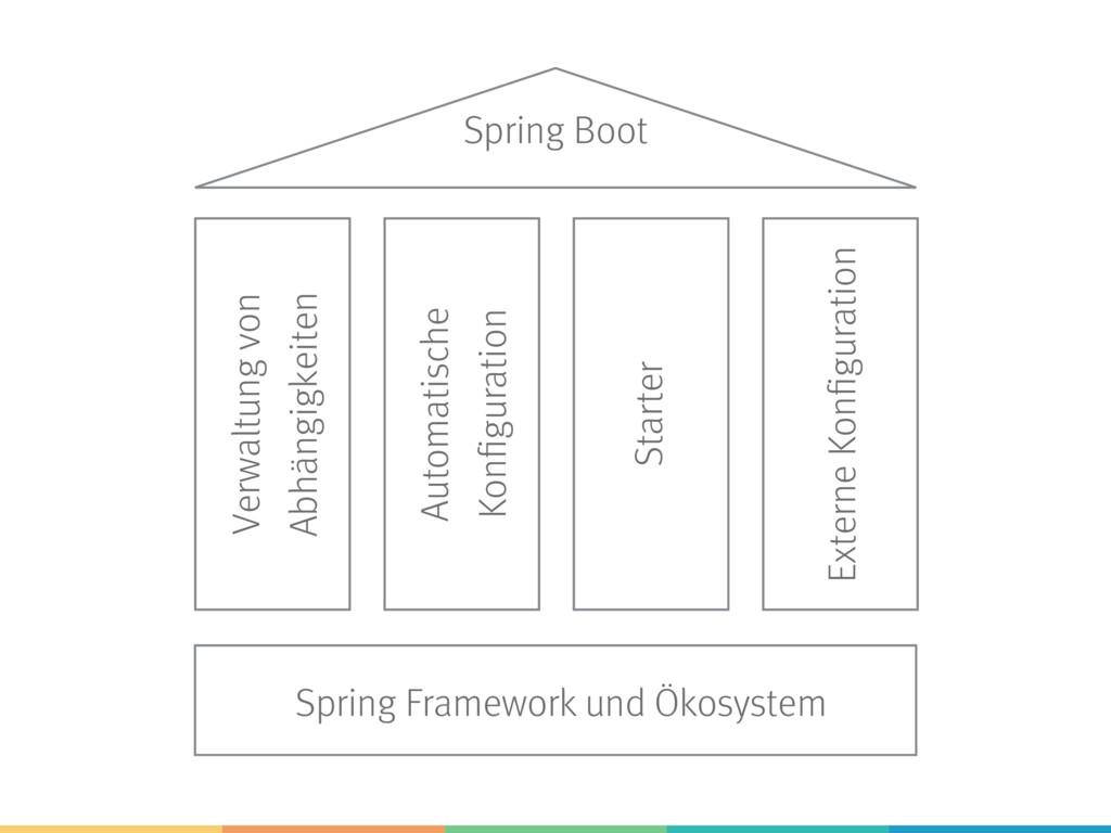 Spring Framework und Ökosystem Spring Boot Verw...