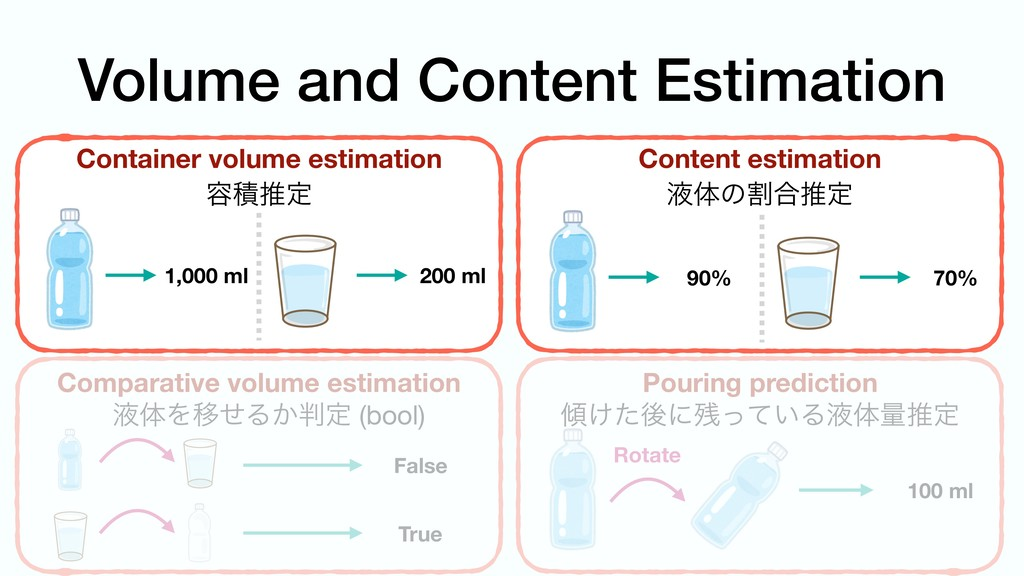 Volume and Content Estimation Container volume ...