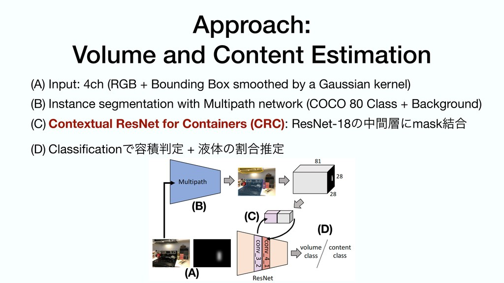 Approach: Volume and Content Estimation (A) Inp...