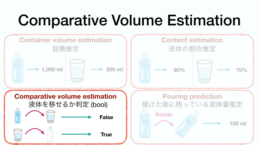 Comparative Volume Estimation Container volume ...