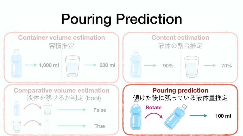 Pouring Prediction Container volume estimation ...