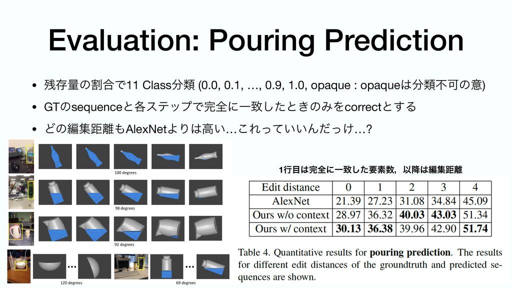 Evaluation: Pouring Prediction • ଘྔͷׂ߹Ͱ11 Clas...