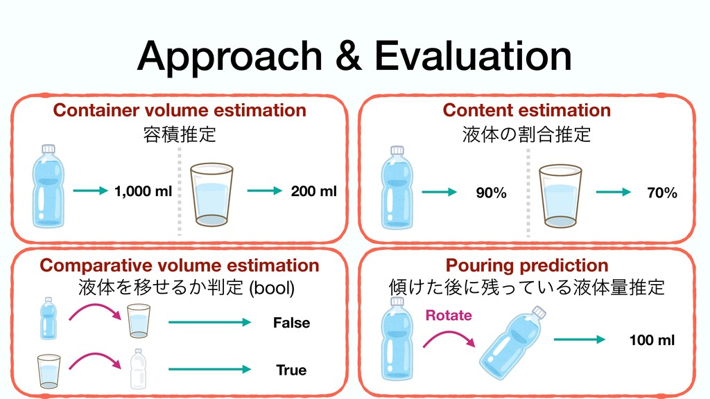 Approach & Evaluation Container volume estimati...