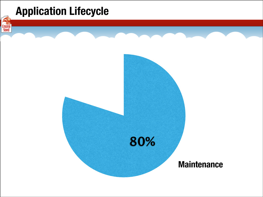 Application Lifecycle 80% Maintenance