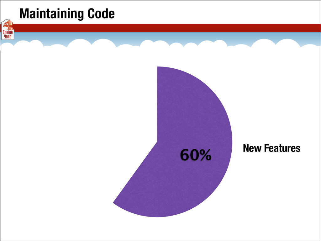 Maintaining Code 60% New Features