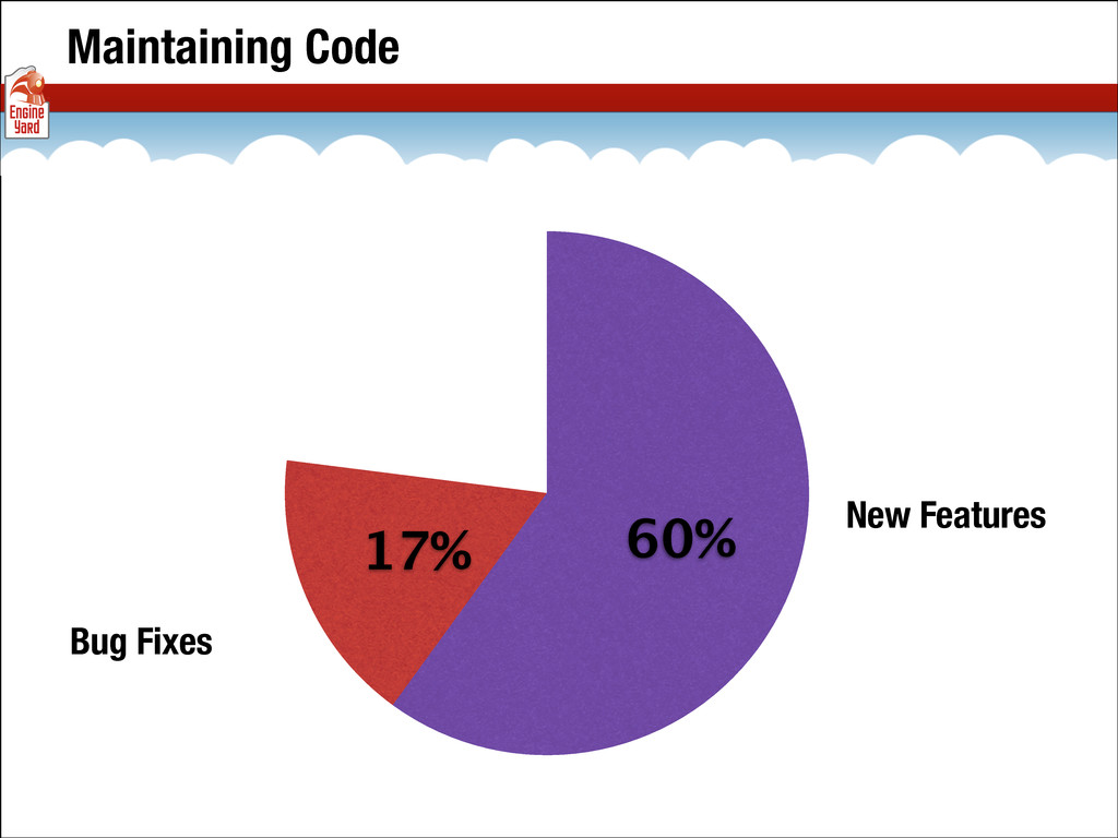 Maintaining Code 17% 60% Bug Fixes New Features