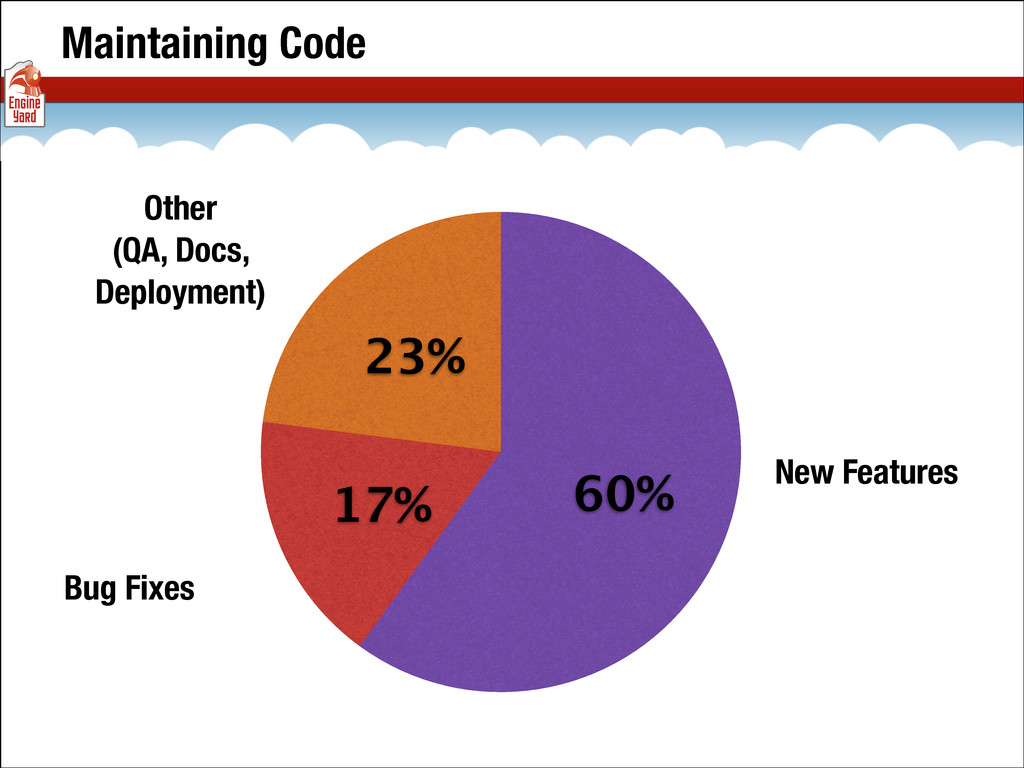 Maintaining Code 23% 17% 60% Other (QA, Docs, D...