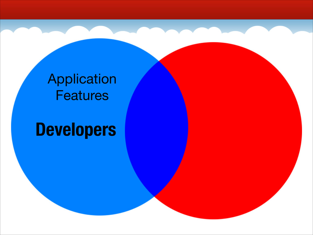 Developers Application  Features