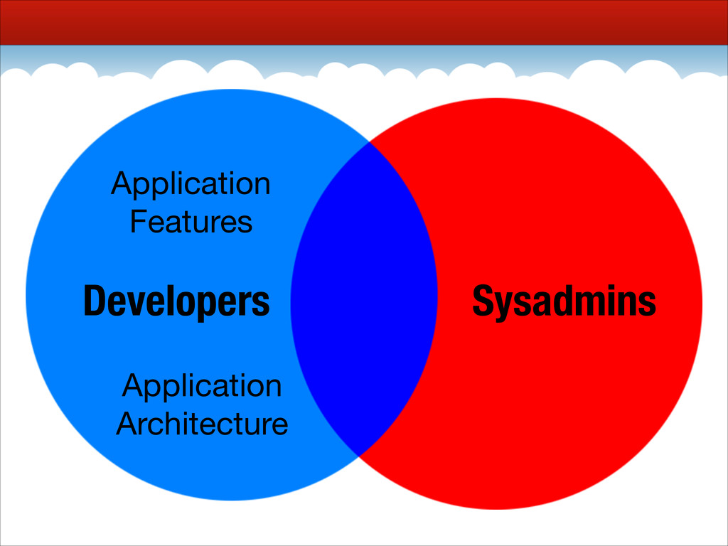 Developers Sysadmins Application  Features Appl...