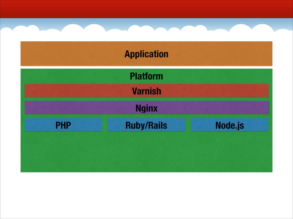 Platform Nginx PHP Ruby/Rails Node.js Varnish A...