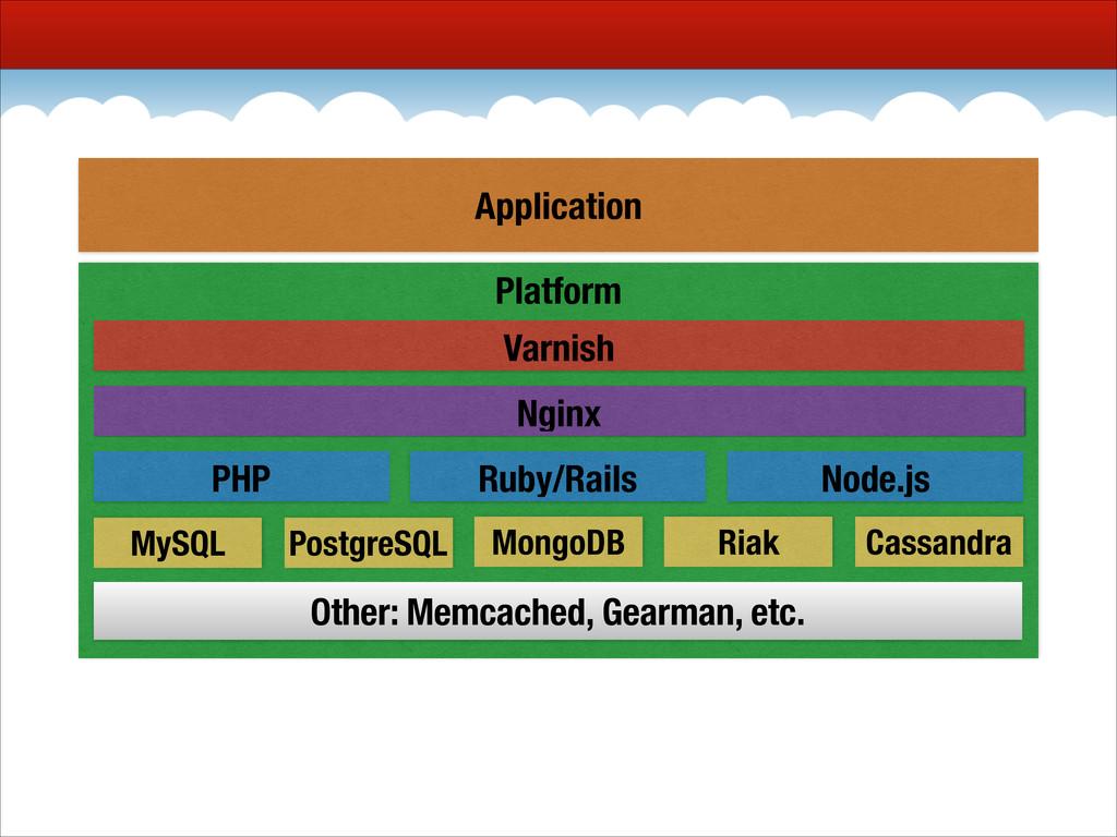 Platform Nginx PHP Ruby/Rails Node.js Varnish P...