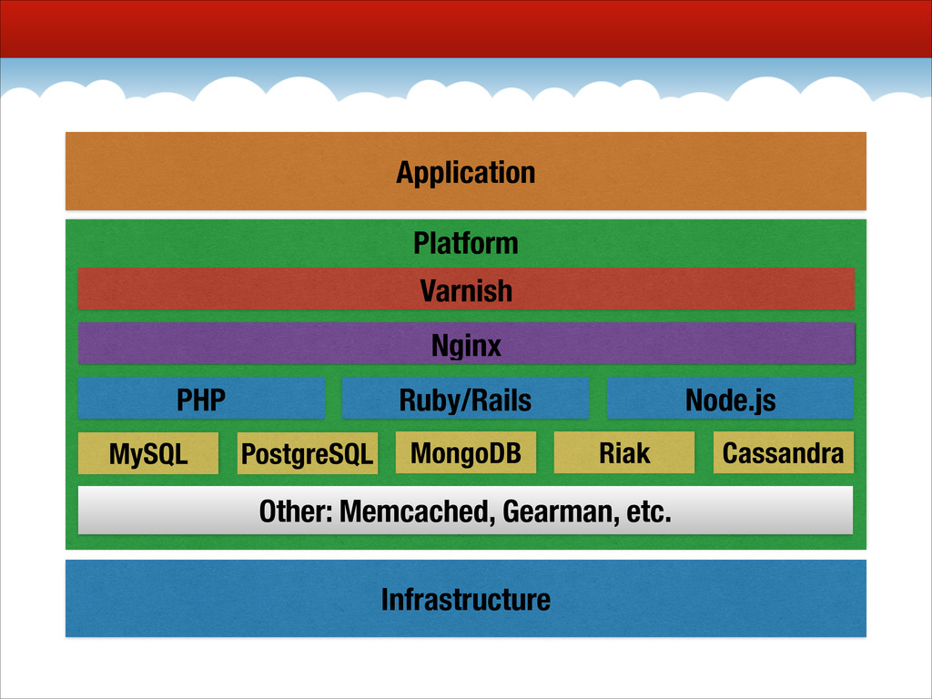 Infrastructure Platform Nginx PHP Ruby/Rails No...