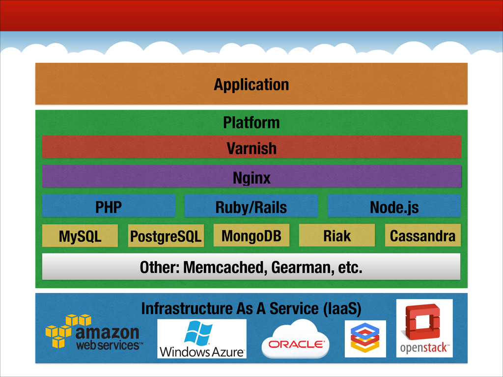 Infrastructure As A Service (IaaS) ! Platform N...