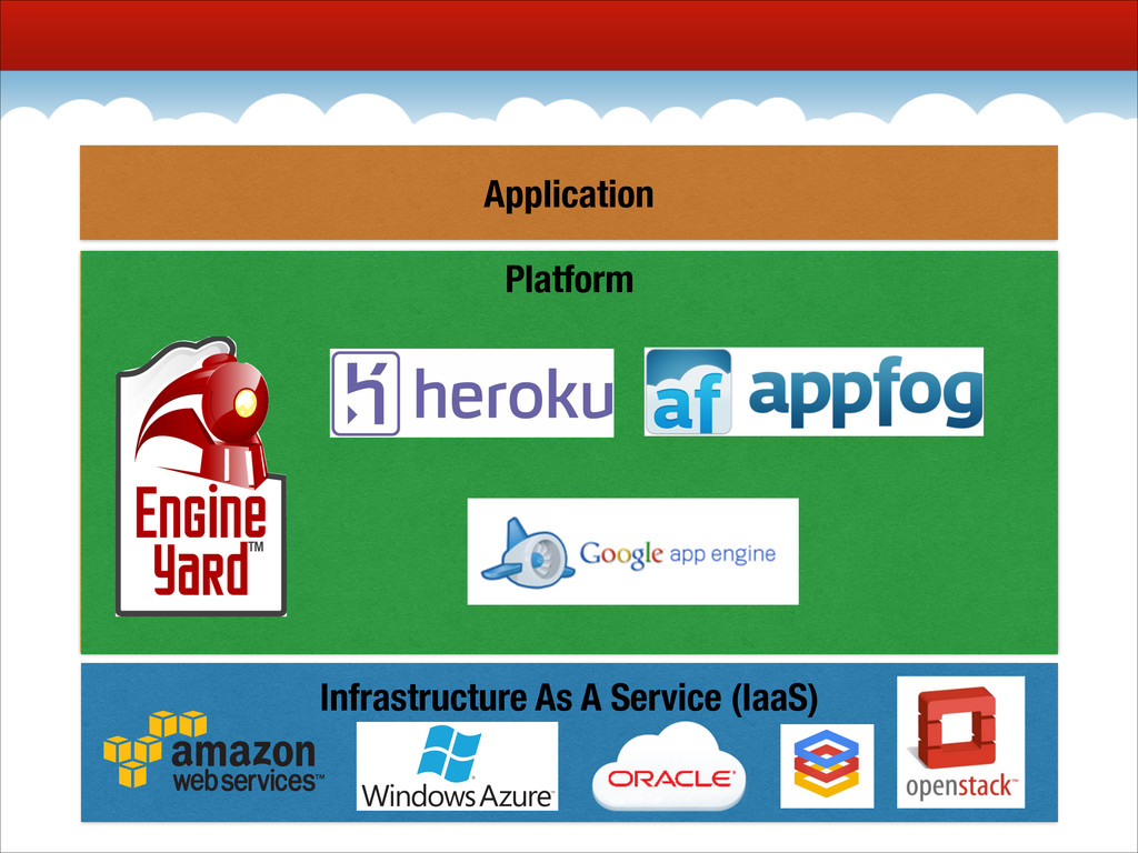 Application Platform Platform Application Infra...