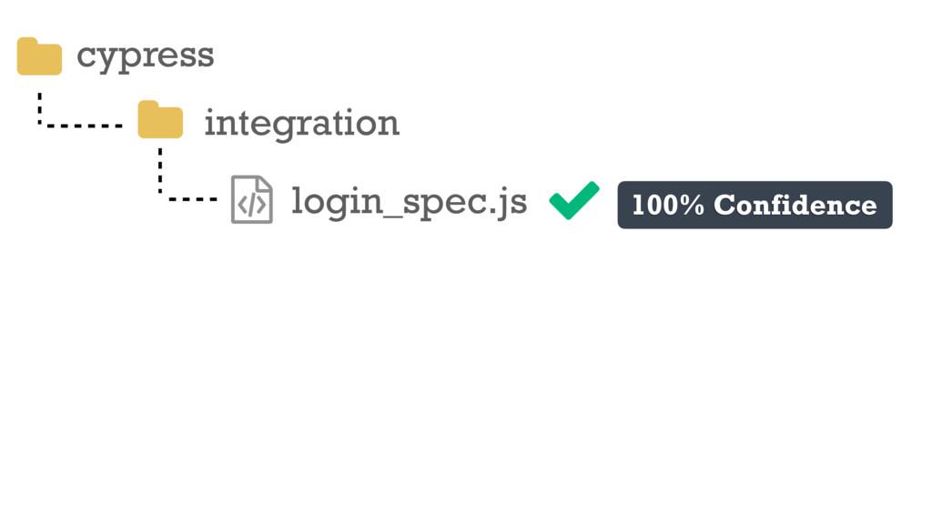 cypress integration ƭ login_spec.js 100% Confid...