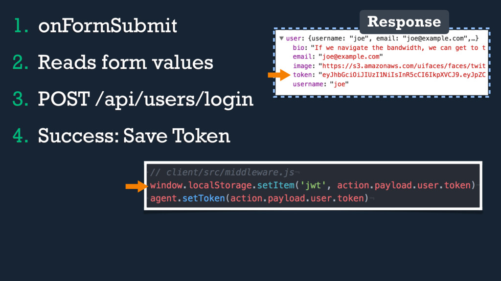 1. onFormSubmit 2. Reads form values 3. POST /a...