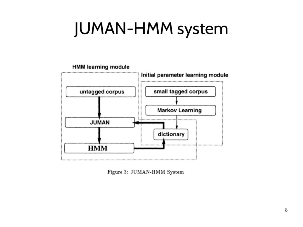 8 JUMAN-HMM system