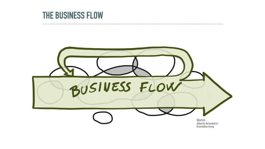 THE BUSINESS FLOW Source: Alberto Brandolini Ev...