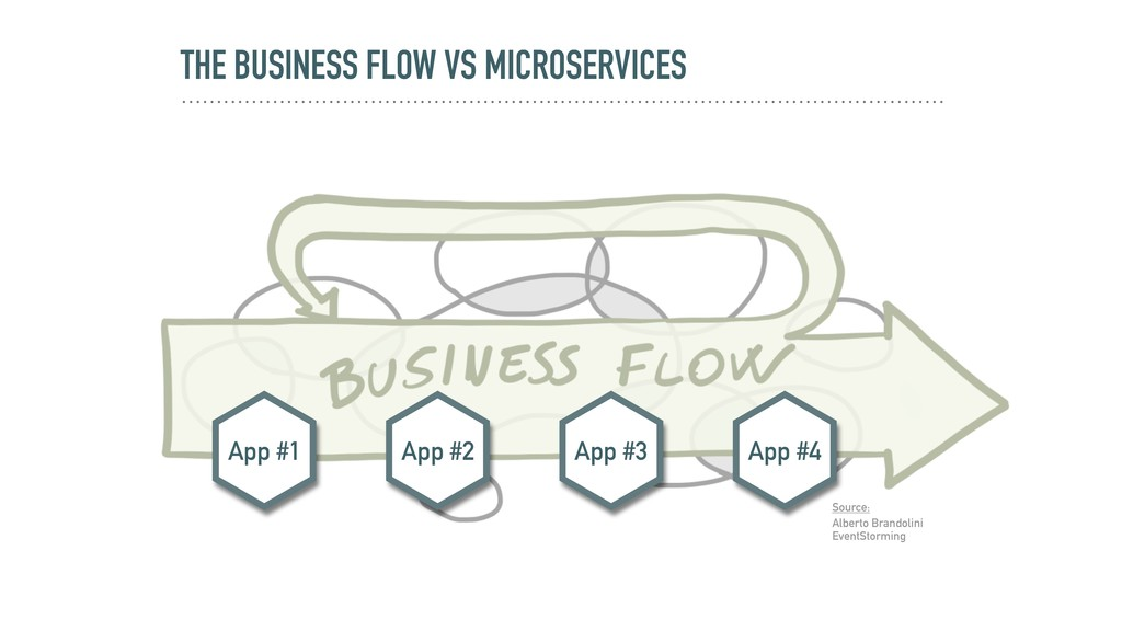 THE BUSINESS FLOW VS MICROSERVICES Source: Albe...