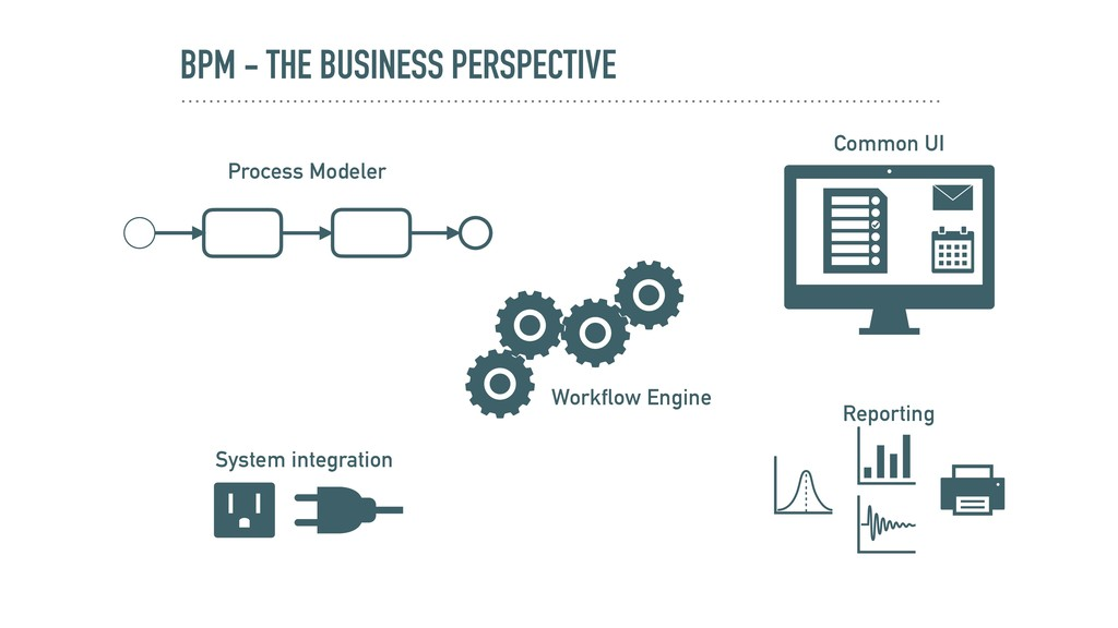 BPM - THE BUSINESS PERSPECTIVE Process Modeler ...