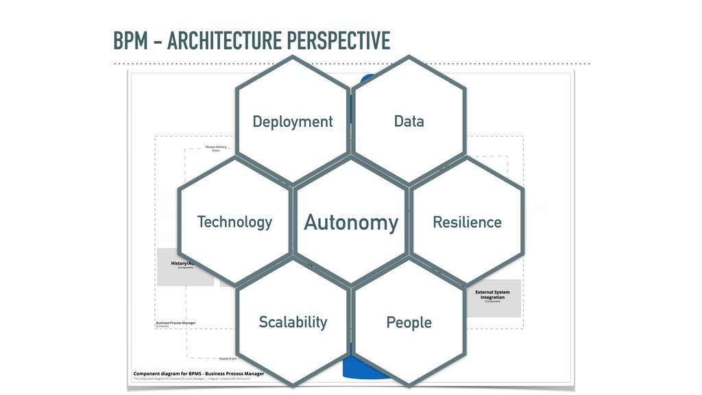BPM - ARCHITECTURE PERSPECTIVE Autonomy Resilie...