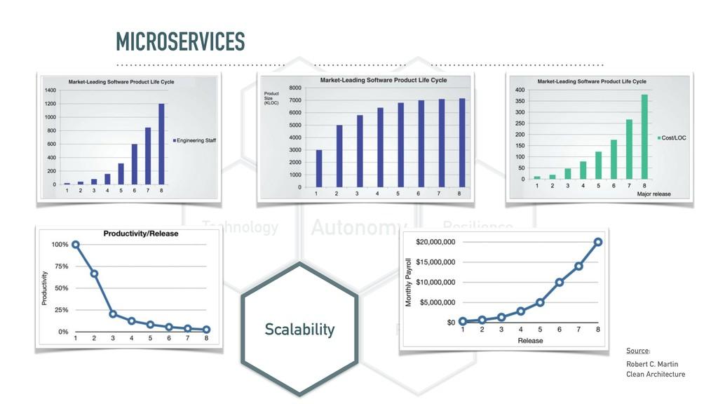 MICROSERVICES Autonomy Resilience Data Deployme...