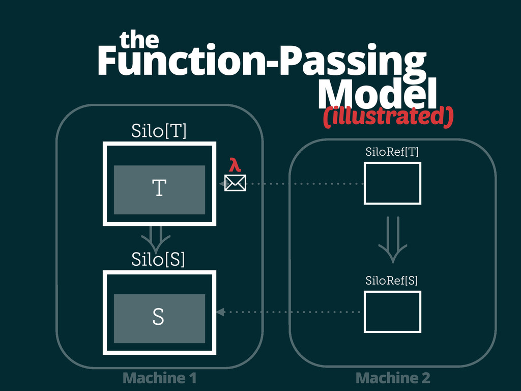 Function-Passing Model the Silo[T] Machine 1 Ma...