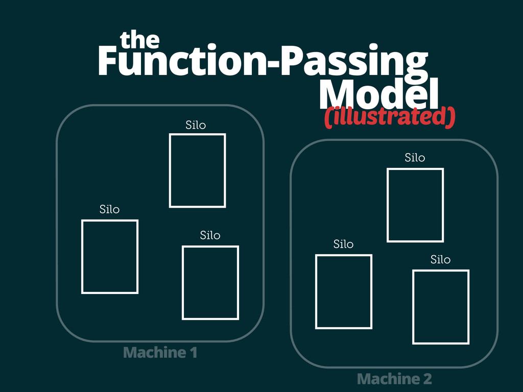 Function-Passing Silo Model the Silo Silo Machi...
