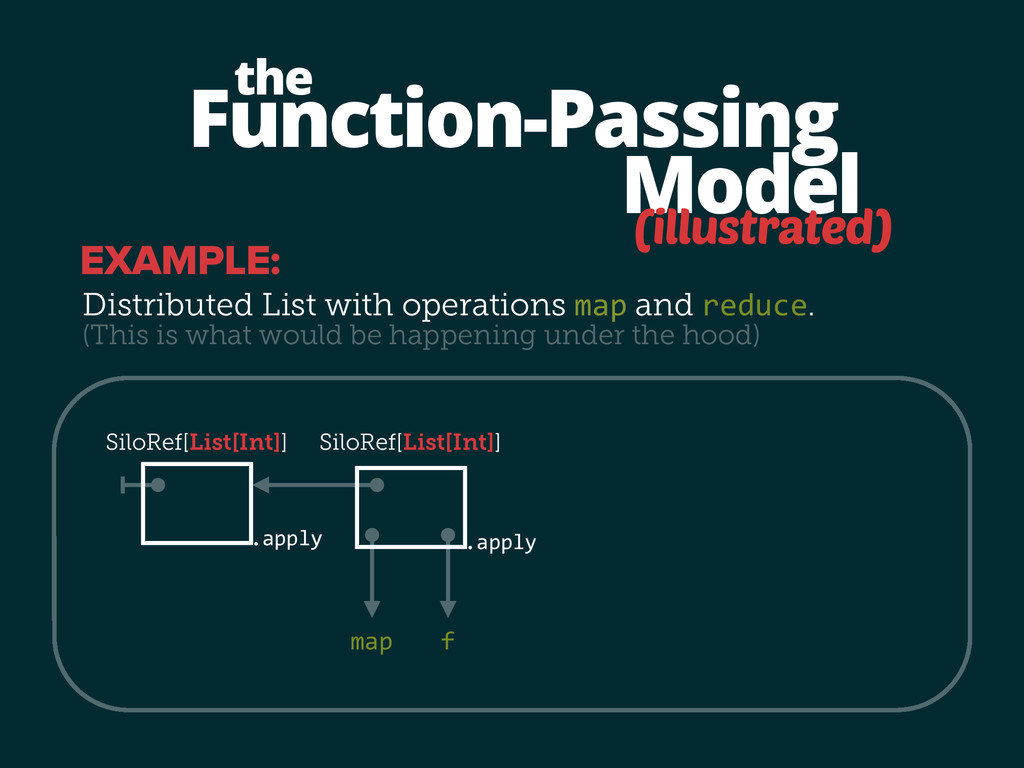 map f .apply Function-Passing Model the (illust...