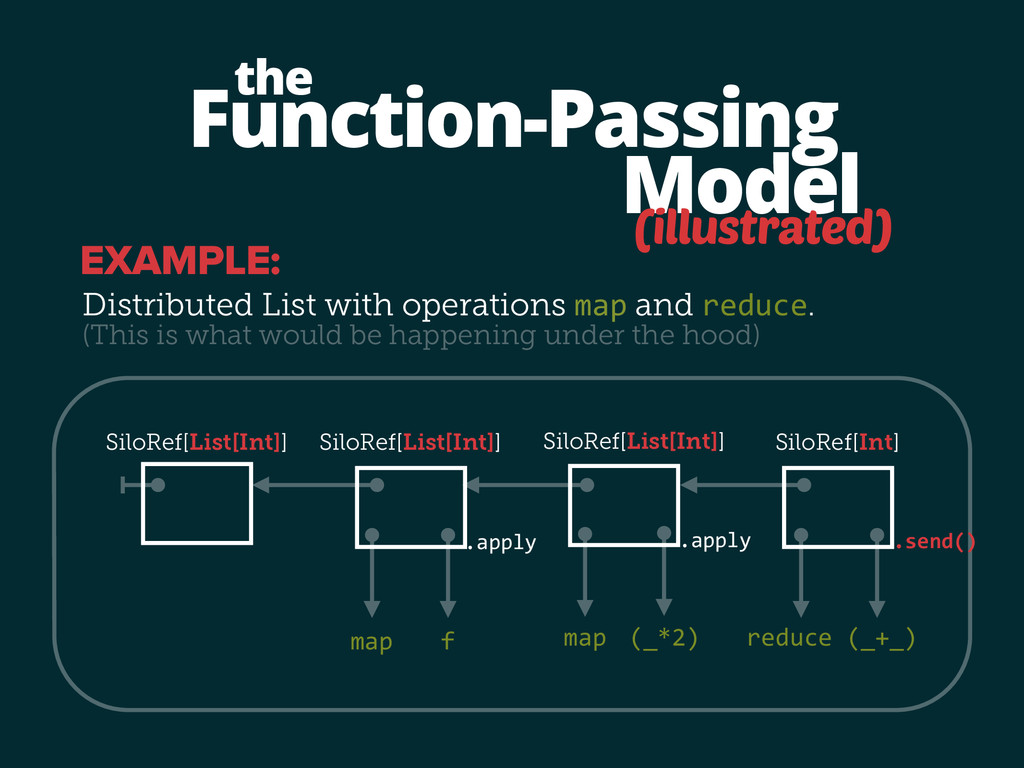 Function-Passing Model the (illustrated) Distri...