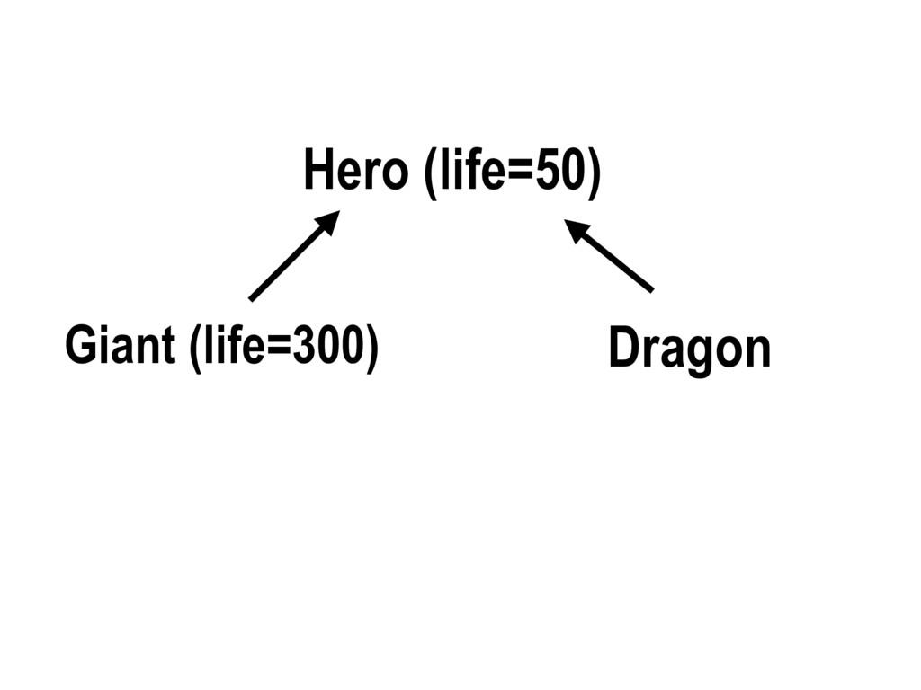 Hero (life=50) Giant (life=300) Dragon