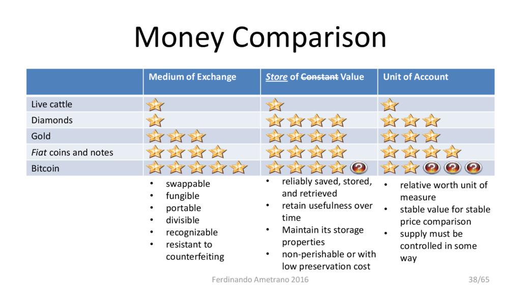 Money Comparison Medium of Exchange Store of Co...