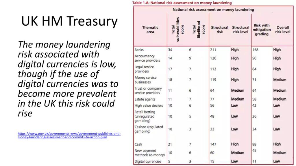 UK HM Treasury The money laundering risk associ...