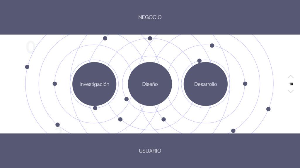 X O S 3 NEGOCIO 18 Investigación Diseño Desarro...
