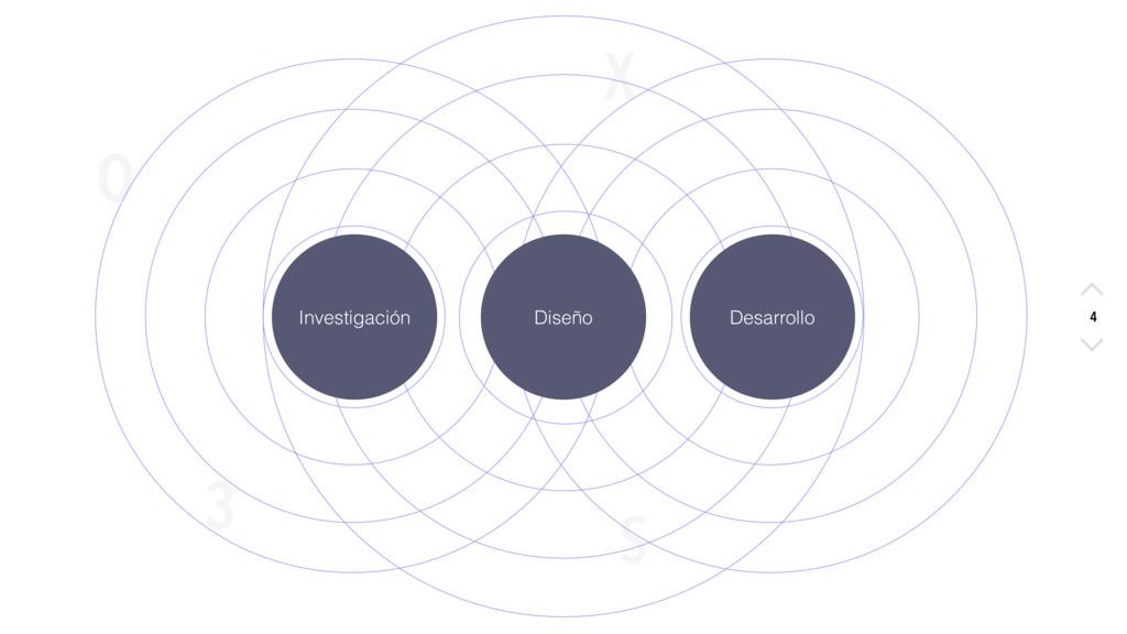 X O S 3 4 Investigación Diseño Desarrollo 4