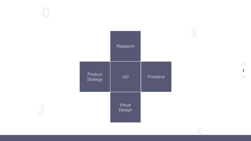 X O S 3 5 Product Strategy Research IxD Fronten...