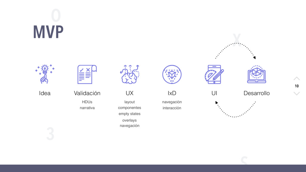 X O S 3 10 MVP layout navegación componentes in...