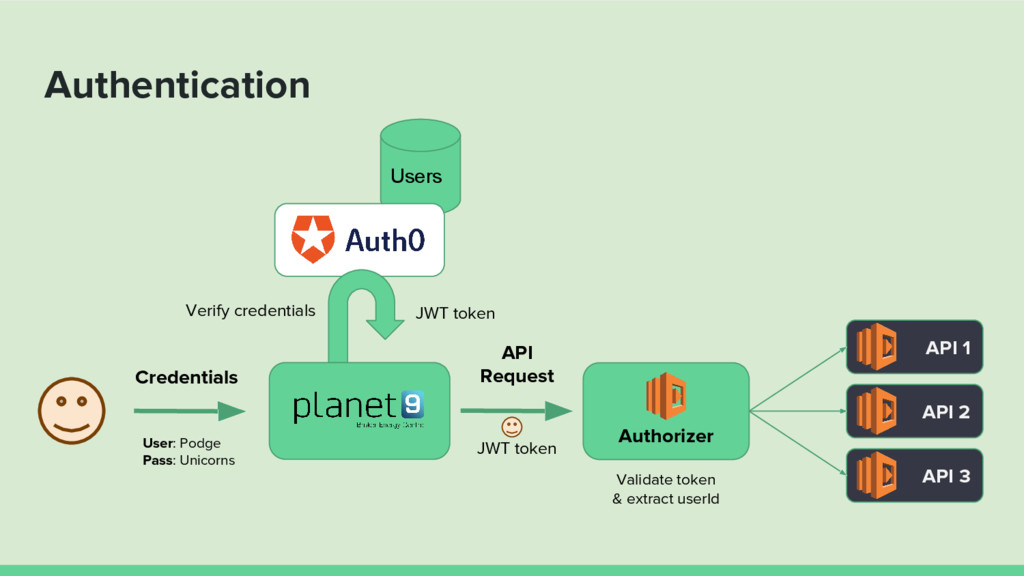 Users API 1 Authentication Authorizer API 2 API...