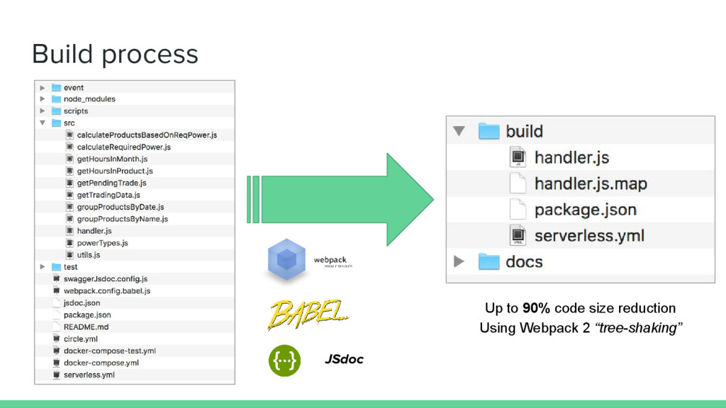 Build process JSdoc Up to 90% code size reducti...