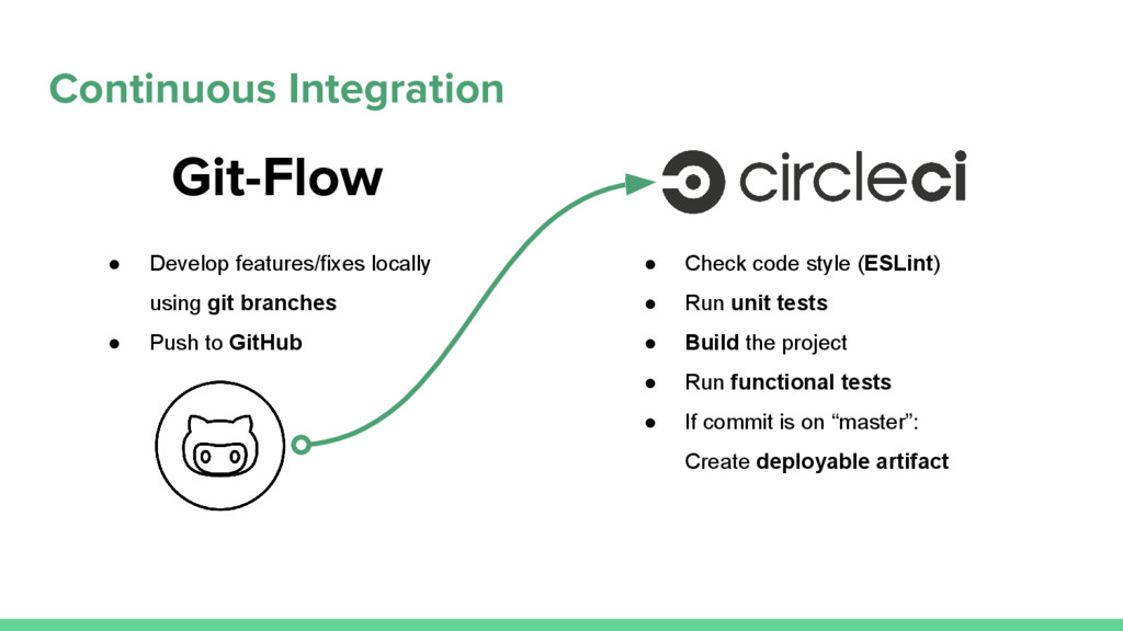Continuous Integration Git-Flow ● Check code st...