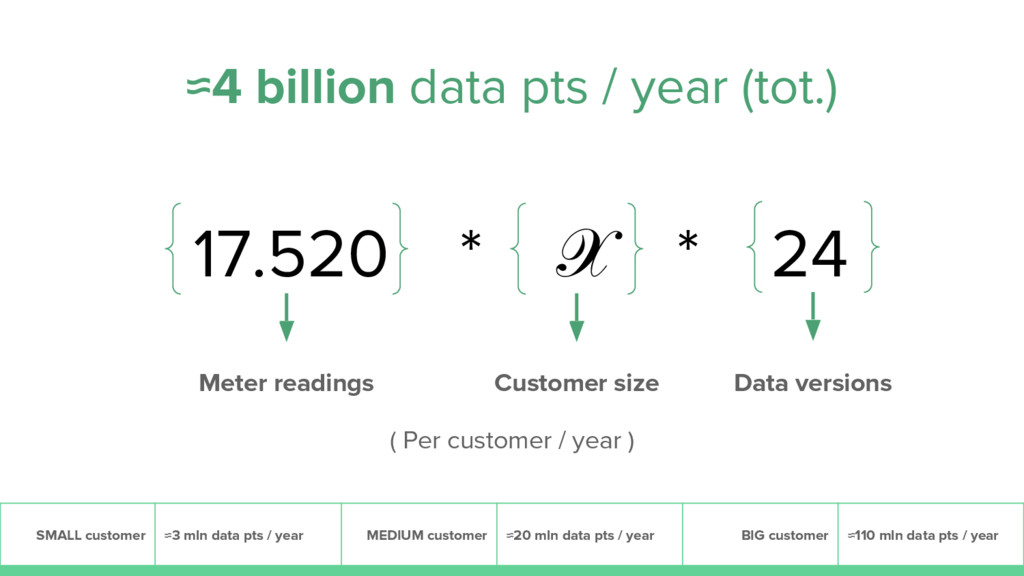 17.520 * * 24 Meter readings Customer size Data...