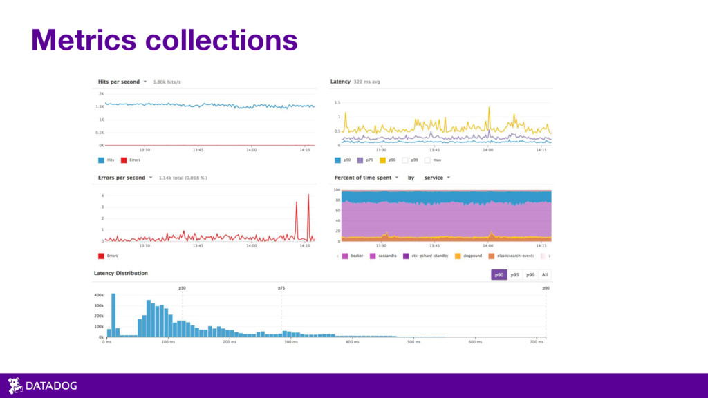 Metrics collections