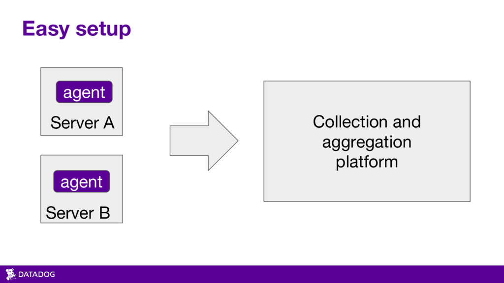 Easy setup Collection and aggregation platform ...