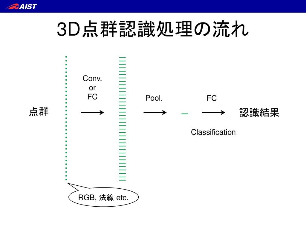 3D点群認識処理の流れ 認識結果 点群 ・ ・ ・ ・ ・ ・ ・ ・ ・ ・ ・ ・ ・ ・...