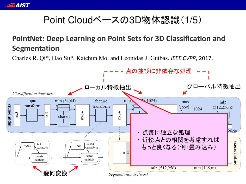 Point Cloudベースの3D物体認識(1/5) 幾何変換 ローカル特徴抽出 グローバル特...