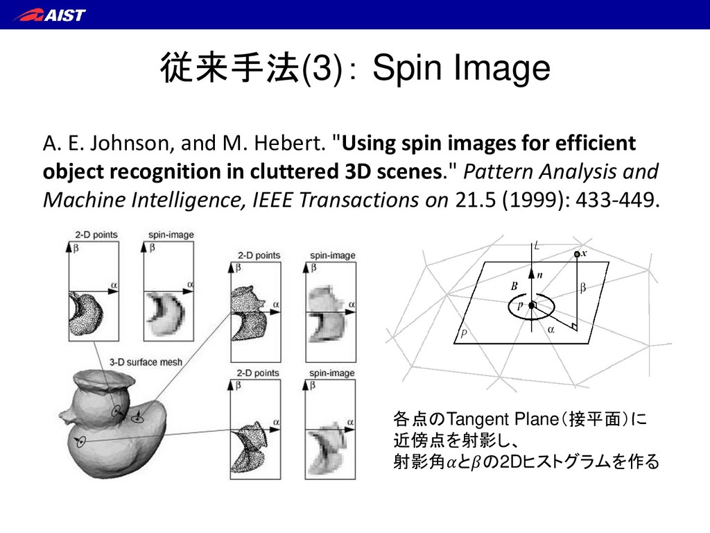 従来手法(3): Spin Image A. E. Johnson, and M. Heber...