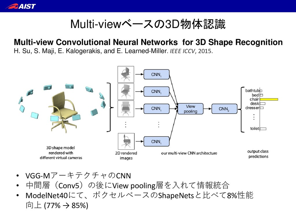 Multi-view Convolutional Neural Networks for 3D...