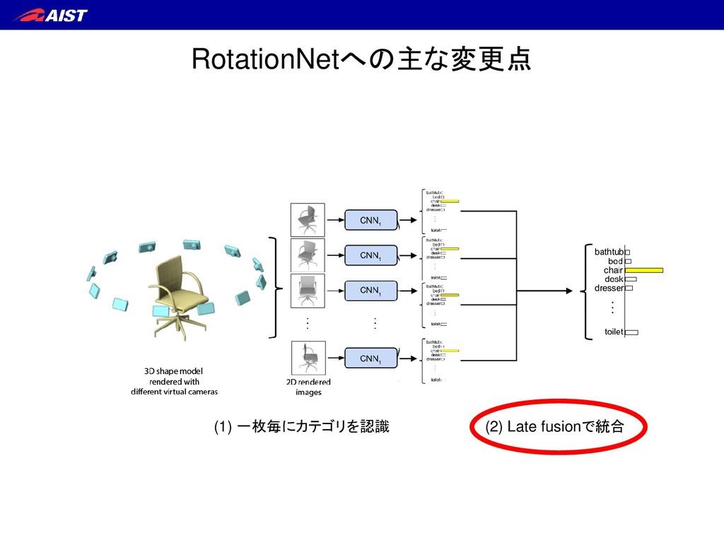 (1) 一枚毎にカテゴリを認識 (2) Late fusionで統合 RotationNetへ...